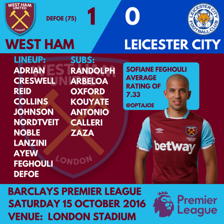 58b1af46b3b03_WESTHAMVLEICESTER.thumb.png.71458a00a9bed16008794102c7ebd8c6.png