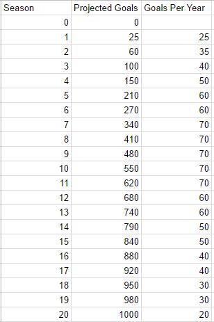 pinacolada-season01-chart-targets.PNG.6f2d9bc6d46557f7a9f5b761b4e338db.PNG