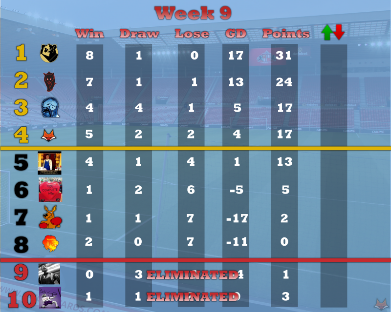 league table Wk9.png