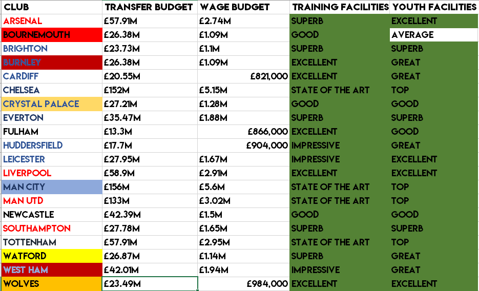 FMM19: Every Top Division Clubs Budgets and Facilities