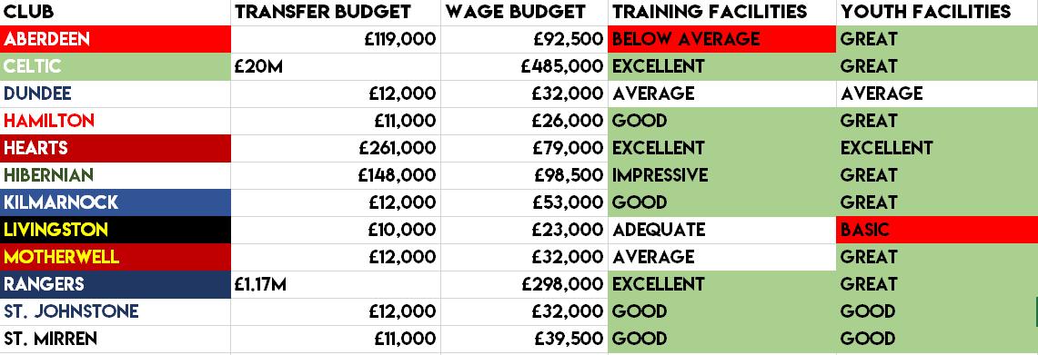 Fm19 Championship Budgets Update