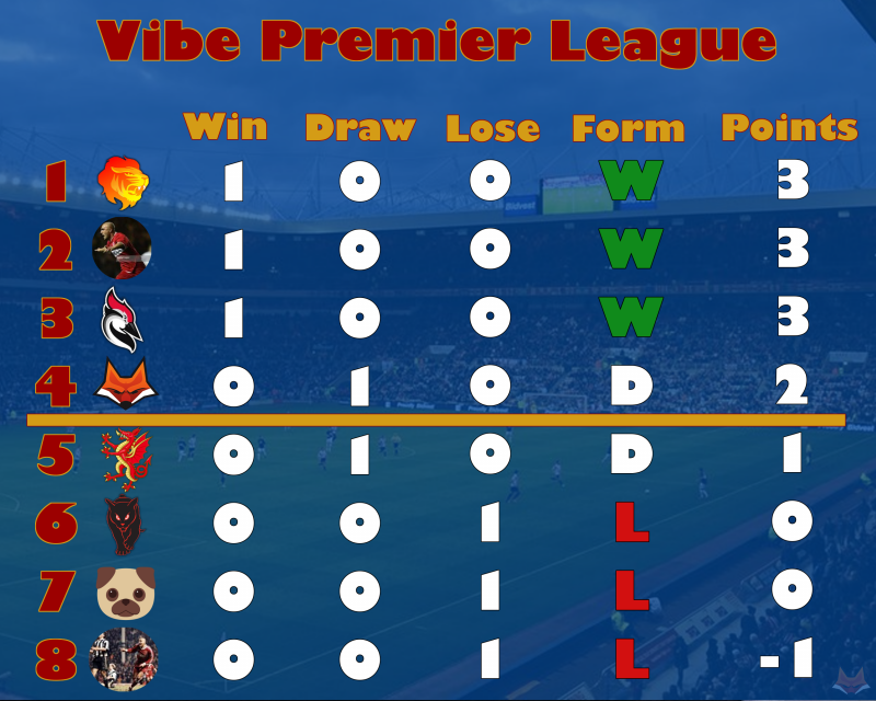 League table Wk1.png
