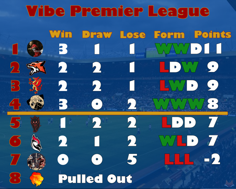 League table Wk5.png